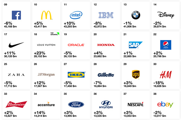 Luxury Is Fastest Growing Sector In Interbrand Best Global Brands