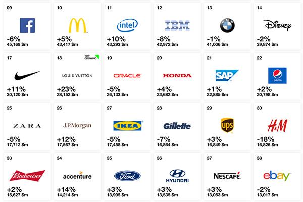Luxury Is Fastest Growing Sector In Interbrand Best Global Brands