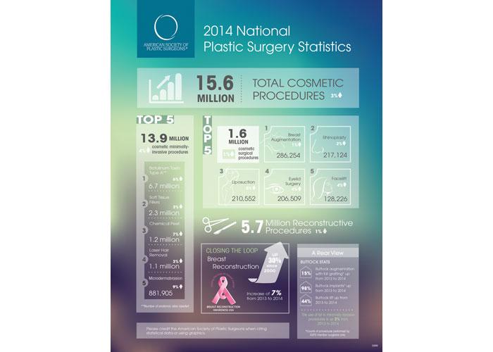 2014 ASPS Plastic Surgery Statistics Infographic