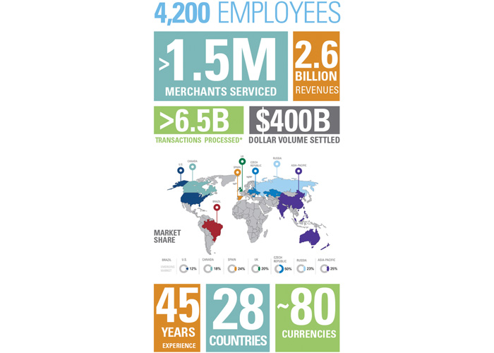 Global Payments Facts Infographic