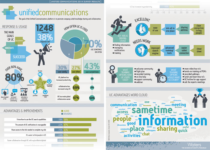 Waters Unified Communications Infographic