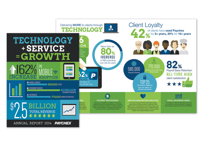 Paychex Annual Report 2014, Technology + Service = Growth