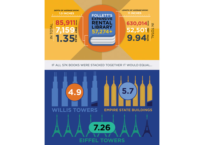 Textbook Rental Infographic