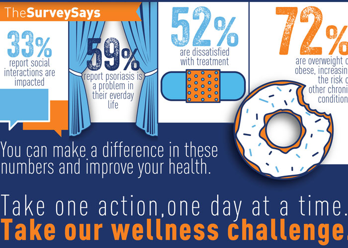 Survey Infographic by National Psoriasis Foundation