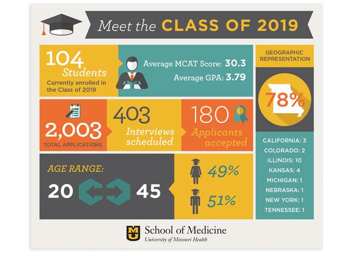 MU School of Medicine Class of 2019 Infographic