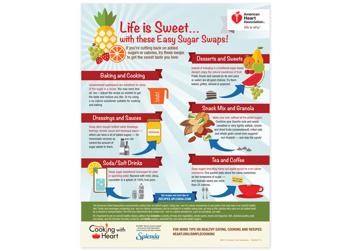 Life Is Sweet #8230; Infographic