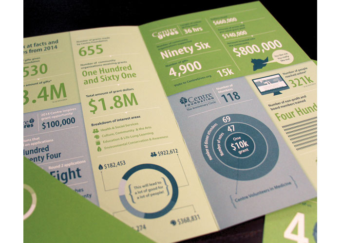 2014 Impact Summary by Rowland Creative