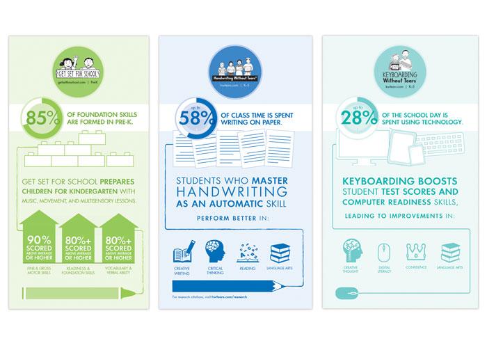 Developmental Skills Infographic Series