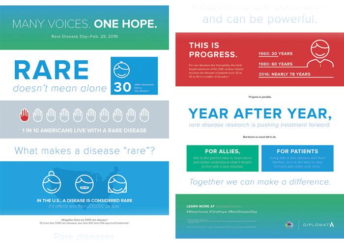 Rare Disease Campaign Infographic