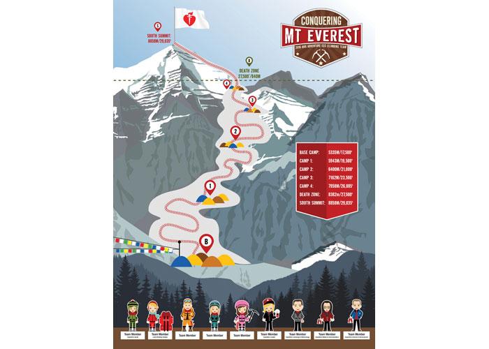 Conquering Mt. Everest ECC Team Poster