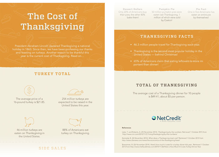 The Total Cost of Thanksgiving