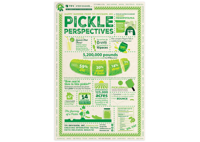 TFI Envision, Inc. Pickle Perspectives Summer Promotion Poster 2015 by TFI Envision, Inc.
