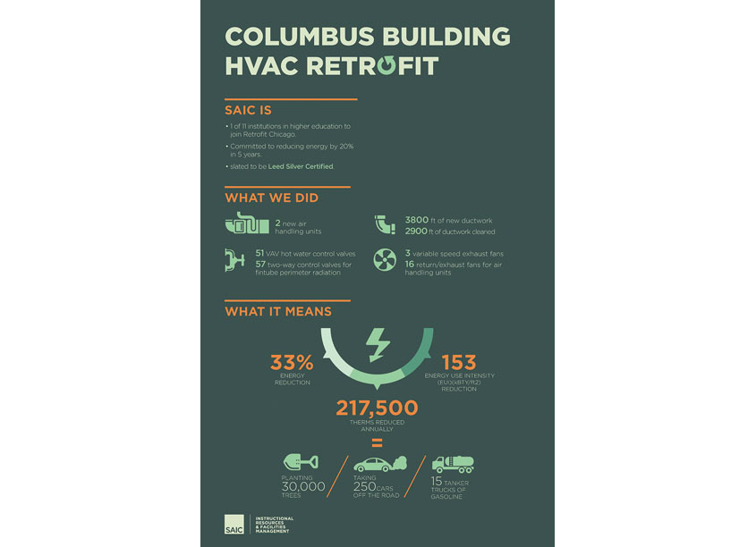 SAIC HVAC Infographic, Columbus Retrofit by School of the Art Institute Chicago (SAIC), IRFM Creative