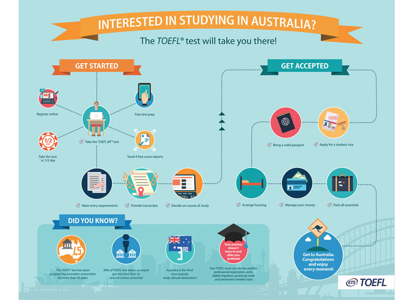 Interested in Studying in Australia Infographic by ETS