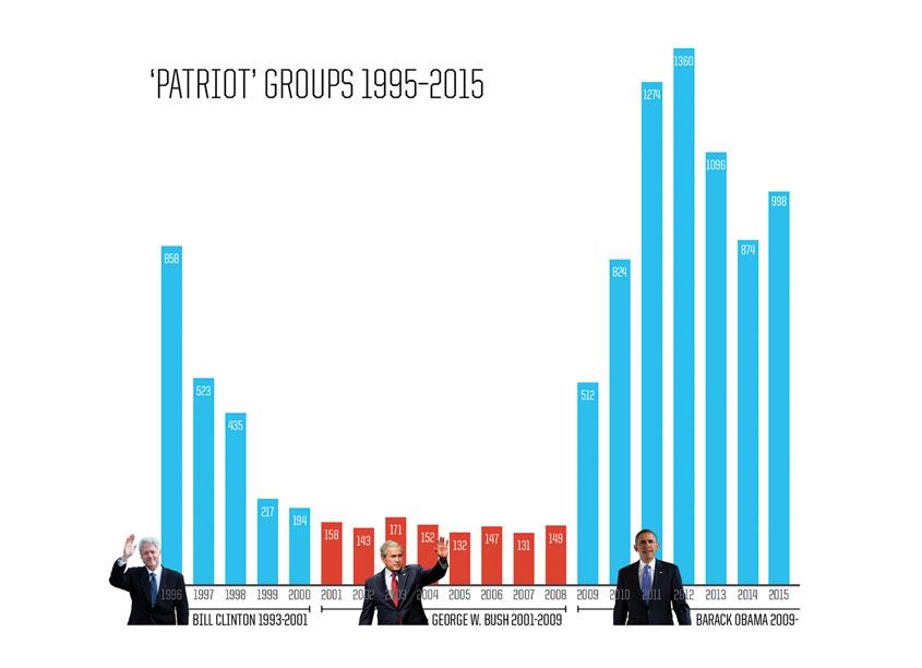 Patriot Groups 1995-2015 by Southern Poverty Law Center (SPLC)