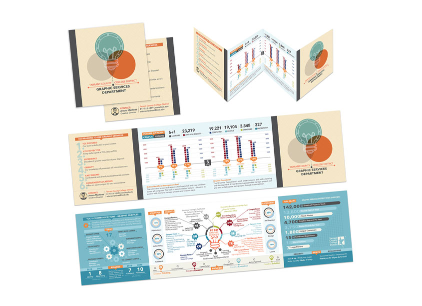 Graphic Services Departmental Work Life-Cycle Infographic by Tarrant County College District/Graphic Services