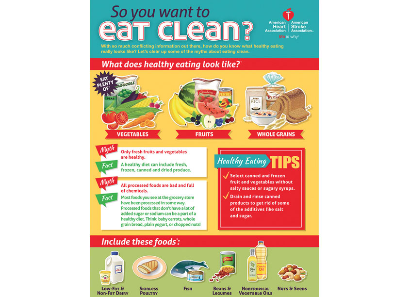 Eating Clean Infographic by American Heart Association
