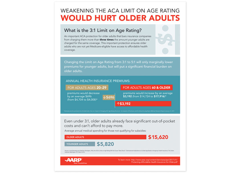 AARP AARP ACA Limit on Age Rating Flyer