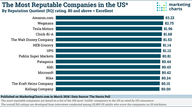 HARRISPOLL-MOST-REPUTABLE-COMPANIES-IN-THE-US-MAR2018